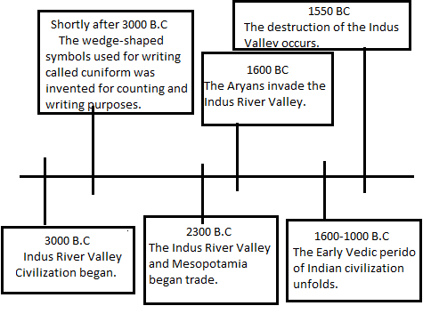 Mauryan Empire Indus River Valley